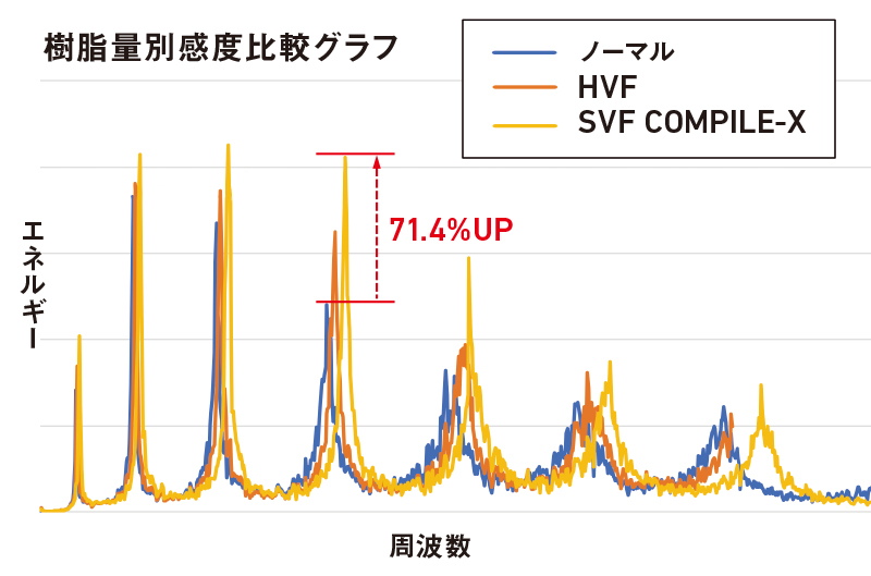 SVF COMPILE-X